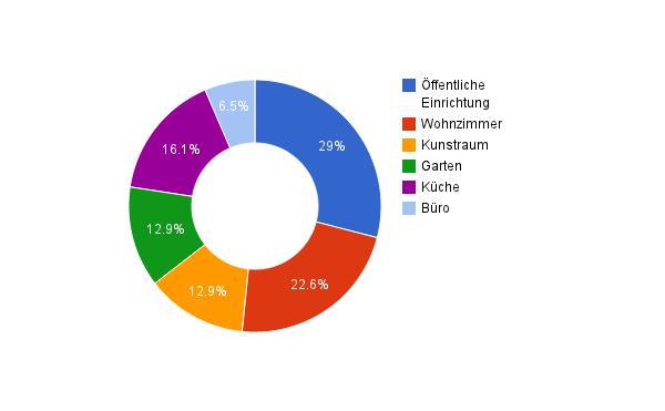 Hafenorte_Kategorien